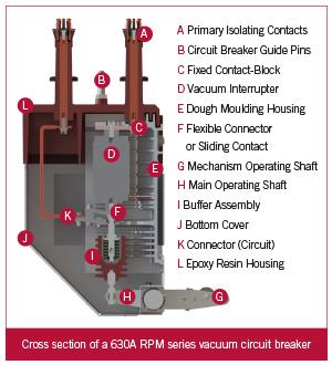 RPS Diagram The Circuit Breakers